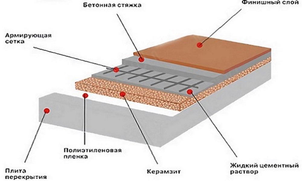 Цены на заливку цементным раствором бетон саратов из завода
